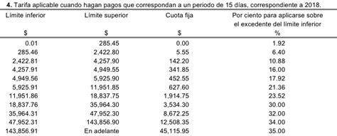 tarifas del imss 2016 panrafhospitalscom se actualizan las tarifas de isr para el a 241 o 2018