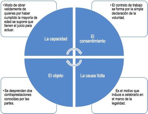 codigo de trabajo pdf 2016 ecuador codigo sustantivo de trabajo vigente 2016 colombia