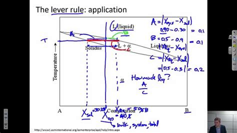 lever arm rule phase diagrams phase diagrams the lever rule a m intro to materials msen 201