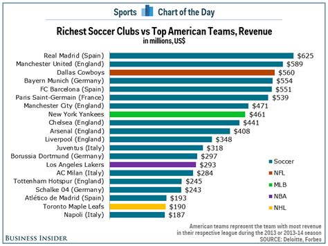 chart world s richest soccer clubs continue to dominate