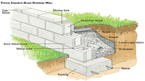 cinder block building plans concrete block retaining wall design homestartx com