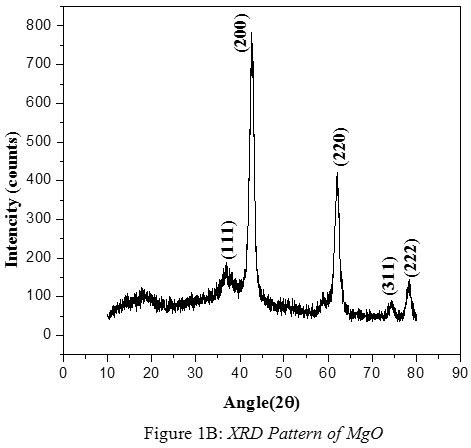xrd pattern of mgo optical and antibacterial studies of zinc magnesium oxide