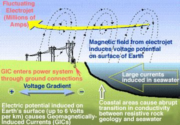 what is the voltage litudes across the inductor space weather how currents in space produce currents in power grids