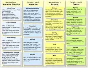 Developmental Milestones Table by Pin Denver Ii Test Kit On