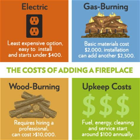 Gas Fireplace Installation Cost by Fireplace Addition Costs How Much Does It Cost To Build A Fireplace