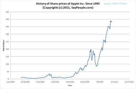 apple stock price iphone apple stock price