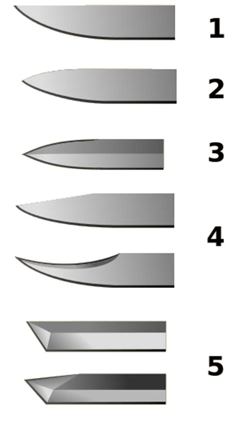 types of blades the types of knife blades