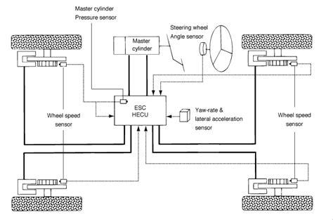 electronic stability control 2012 kia forte parking system kia rio description of esc esc electronic stability