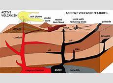 Volcanic landform section 4 chapter 3 Lava Plateaus Diagram