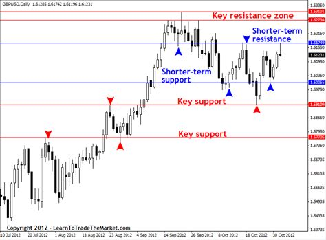 exles of resistors in daily how to draw support and resistance levels like a pro 187 learn to trade