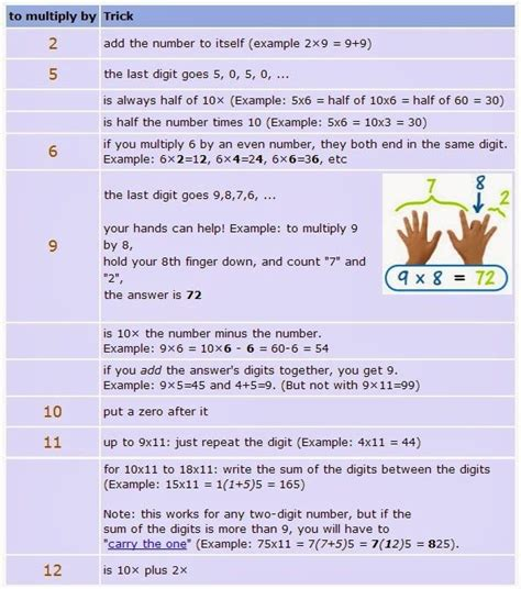 how to teach multiplication tables to dyslexic since remembering multiplication tables can be tricky for
