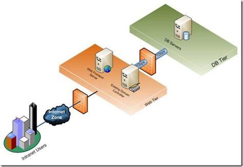 sharepoint  sharepoint server