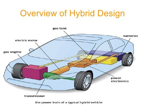 hybrid layout ppt hybrid cars presentation for history