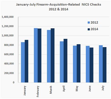Gun Background Check Statistics Nra Ila Nics Data Suggest Gun Sales Still Strong In 2014