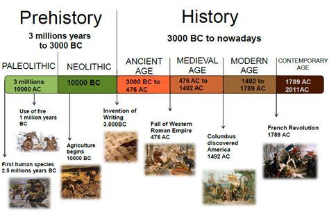 ancient world history timeline for kids creating timelines our bilingual blog