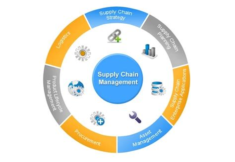 Top Mba Supply Chain Management by Best Supply Chain Management Software For Small Business