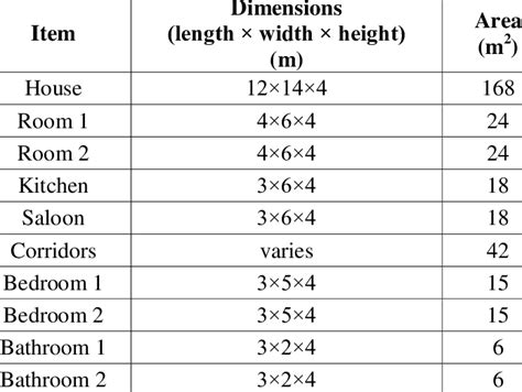 house  rooms dimensions  table