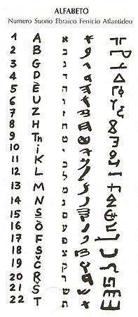 lettere arabe tradotte in italiano autiut alfabeto archetipi lingua dei segni