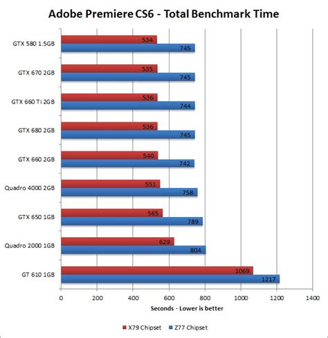 Adobe Premiere Cs6 Gpu Acceleration | adobe premiere pro cs6 gpu acceleration