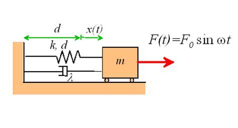 en dynamics  vibrations