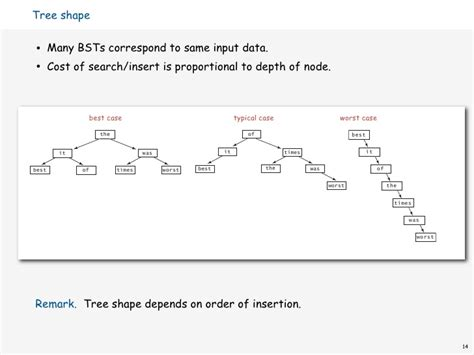 Worst Of Binary Search Tree Binary Search Trees