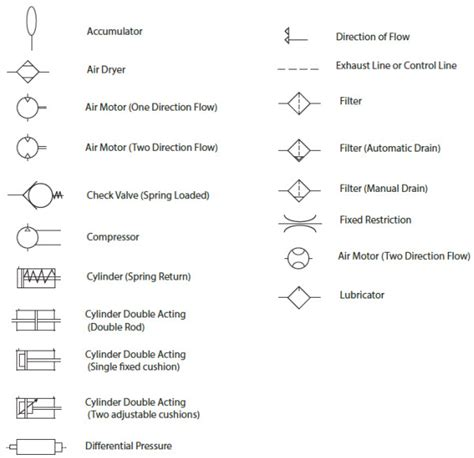pneumatic circuit symbols explained library