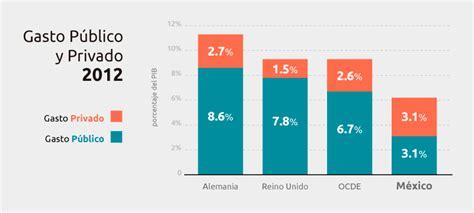 cuanto es la cts sector privado gasto p 250 blico y privado en el sistema de salud mexicano