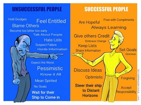 character traits characterization success character personality traits of successful people cartoon