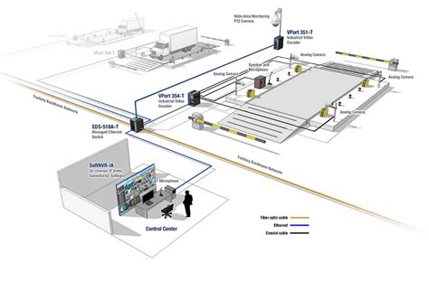 video surveillance layout factory integrates ip video surveillance into automation