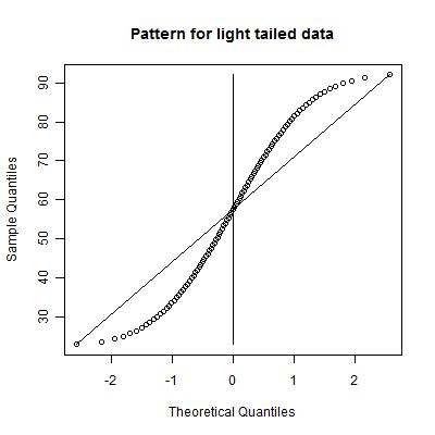 pattern data meaning p mean what is a normal probability plot created 2009