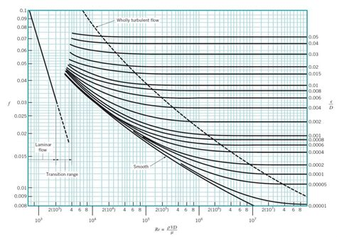 moody diagram moody diagram in high quality diagram site