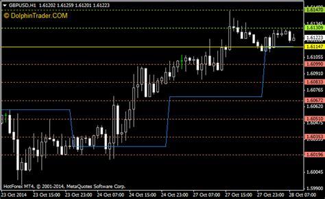 daily pivot points forex indicator