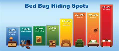 bed bug hiding places bed bug hiding places 28 images how to check for bed