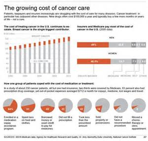 The Cost Of Atlanta Cancer S Growing Burden The High Cost Of Care
