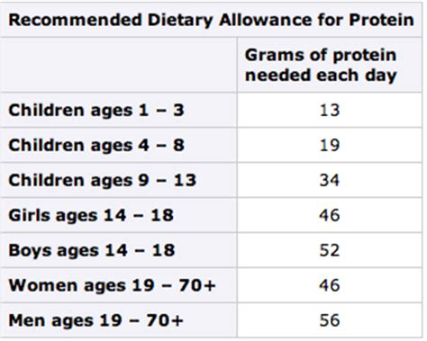 protein rda nutrition