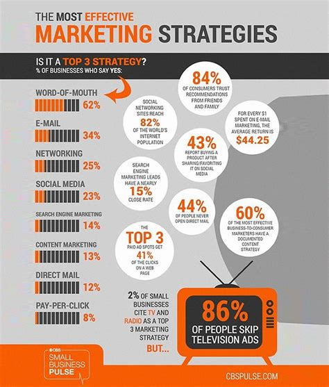 what are the most effective the 8 most effective marketing strategies for small businesses