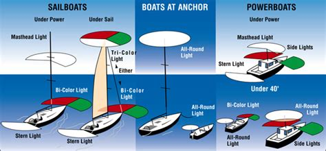 boat anchor light rules know which navigation lights are required for your boat
