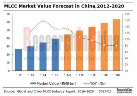 capacitor market values multi layer ceramic capacitor mlcc industry research 2017 2020 development trends