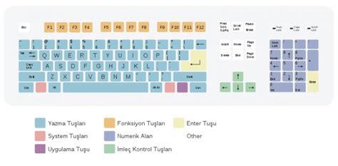 que es keyboard layout bilgisayara giriş klavye 220 zerindeki tuşar ve g 246 revleri