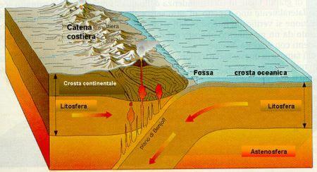 testo oceano de andrè la tettonica a placche definizione spiegazioni e caso