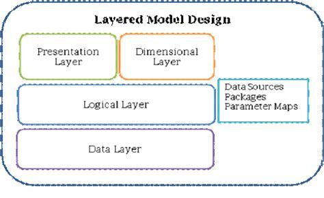 design and development of a layer based additive best practices in cognos 8 framework manager model design
