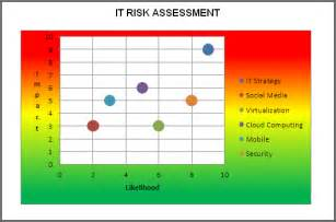 risk heat map template emergency disaster kit supplies risk assessment itil