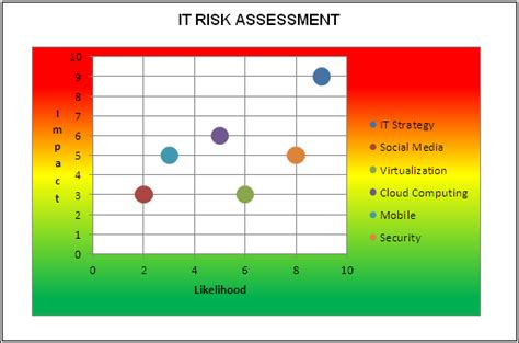 Risk Assessment Heat Map Template it risk assessments 171 audein
