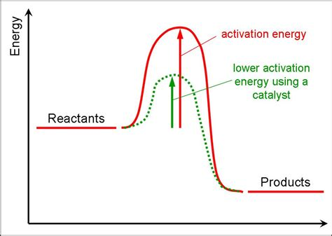 activation energy diagram bio chem notes recapping rates of reaction kinetics