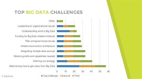Mba Data Science Uk by Crisp Dm A Data Science Project Methodology