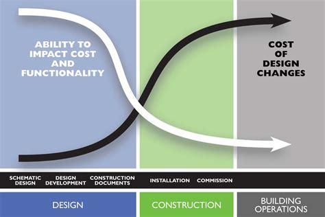 design effect international why design build baker group