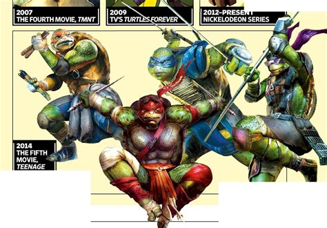 Mutant Turtles Promo For Michael Bay S Mutant Turtles We