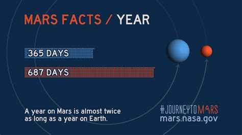How Many Earth Years Is A Light Year by How Many Light Years Away Is Mars How Far Is A Light