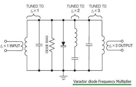 what is varacter diode varactor diode frequency multiplier and tuner application