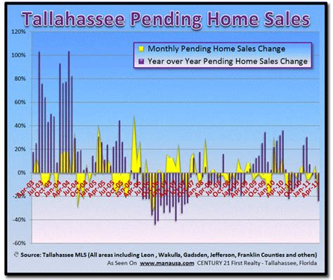 housing market imbalance continues in central florida
